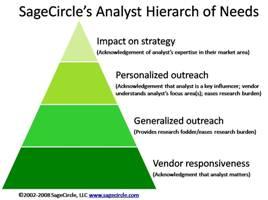 SageCircle's Analyst Hierarchy ofNeeds