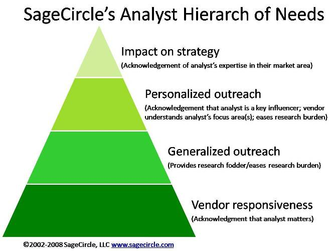 "hierarchy of needs. Hierarchy of Needs"" – Part"
