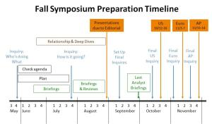 Timeline for informing Fall Symposium content