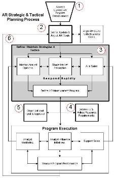 SageCircle's AR strategic & tactical plan process