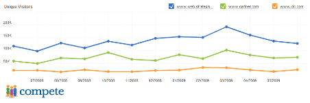 Traffic comparison Gartner.com IDC.com and Jeremiah Owyang blog