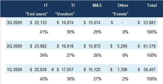 Table - Forr Client Breakdown Q3 2009