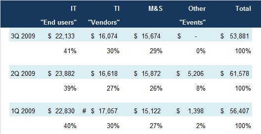 Table - Forr Client Breakdown Q3 2009